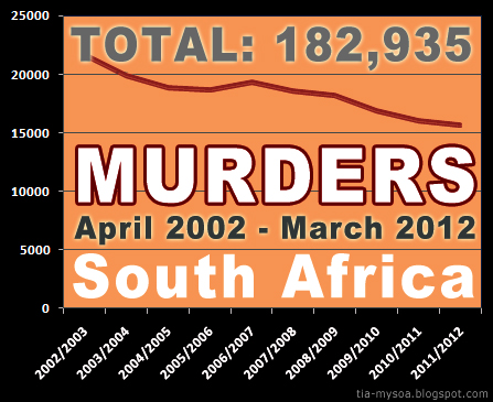 10 Years - 182935 Murders - South Africa