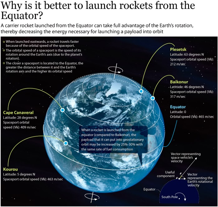 why is it better to launch rockets from the Equator, scheme
