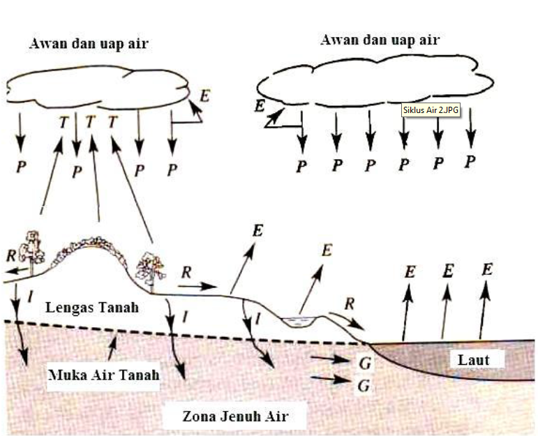 Siklus hidrologi katalog geografi gambar 1 siklus hidrologi ttranspirasi eevaporasi phujan raliran permukaan galiran airtanah dan iinfiltrasi sumber viessman et 1989 ccuart Gallery