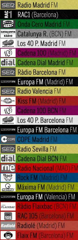 Las 25 emisoras más oídas en España en el último año