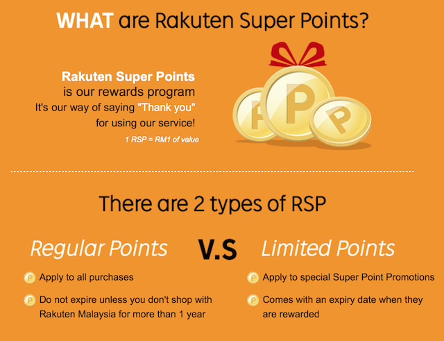 What Are Rakuten Super Points?
