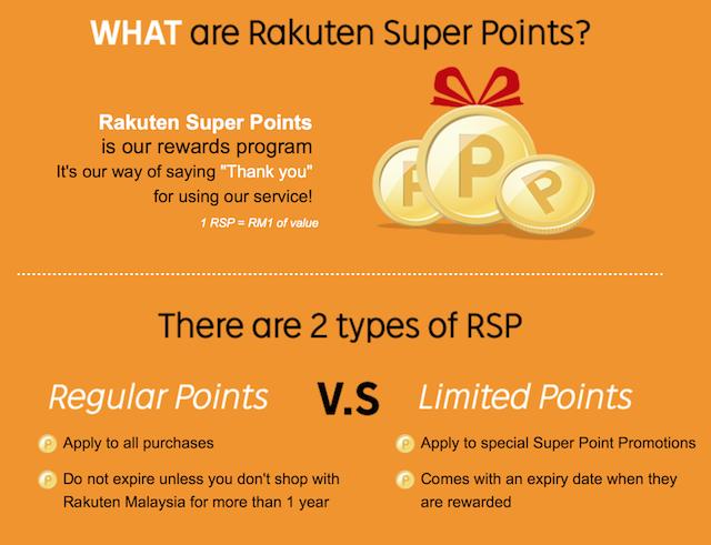 What Are Rakuten Super Points?