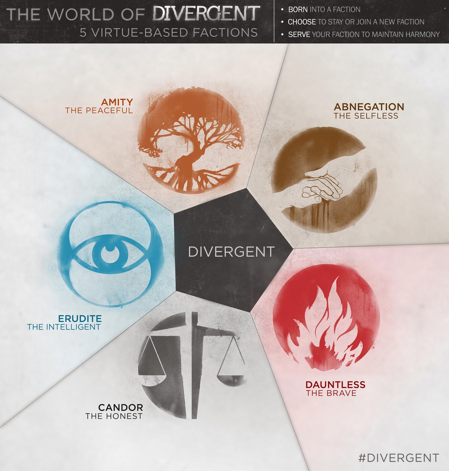 Sharon's Love of Books: Divergent: The Divergent Trilogy ...