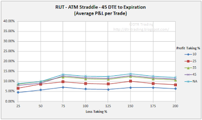 45 DTE RUT Short Straddle Summary Normalized Percent P&L Per Trade Graph