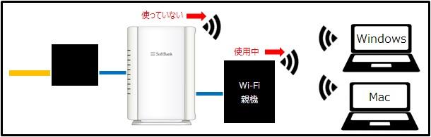 別途Wi-FiルータがあるためBBユニットの無線LAN機能は不要