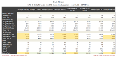 Short Options Strangle Trade Metrics SPX 66 DTE 8 Delta Risk:Reward Exits