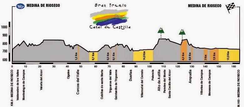 GP Canal de Castilla profile