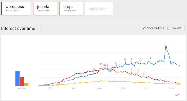 Most popular CMS based on google search trends is wordpress