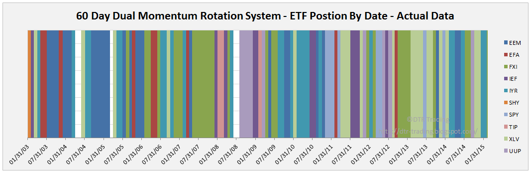 ETF Holdings By Date From Actual Data Signals