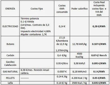 Blog de tecnolog as del ies bonifacio sotos precios - Precio kilo pellets ...