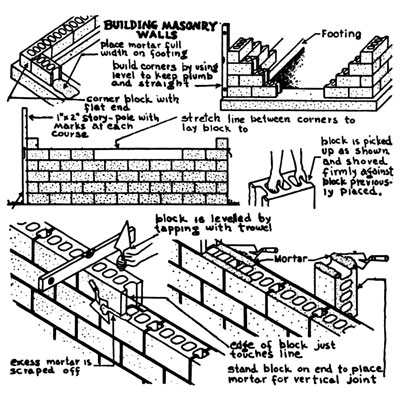 Brick Garden Wall Construction on safety diagram