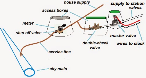water orbital diagram water free engine image for user manual