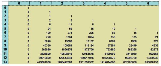 Números y hoja de cálculo: Ciclos(3) Números de Stirling de primera ...