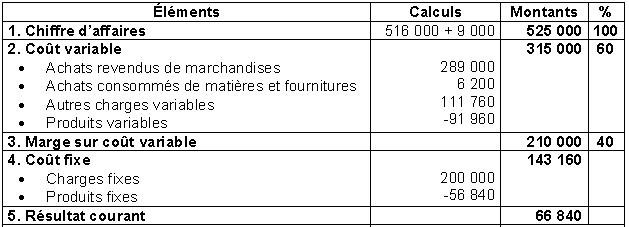 Analyse comptable et présentation des états de synthèse(exercice corrigé) ~ TCENET