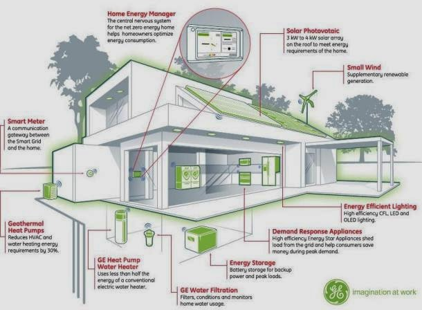 Merveilleux Eco Friendly Home Familly