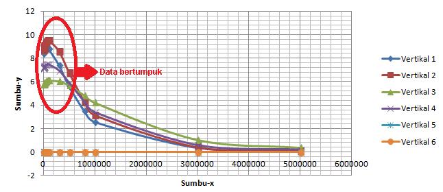 Membuat grafik dalam tampilan logaritmik dengan microsoft excel membuat grafik dalam tampilan logaritmik dengan microsoft excel plus file excel nya ccuart Gallery