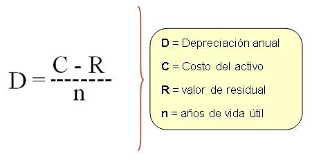 método de línea recta
