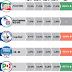 Sondaggio Datamedia per Il Tempo: cala Lega, sale M5S