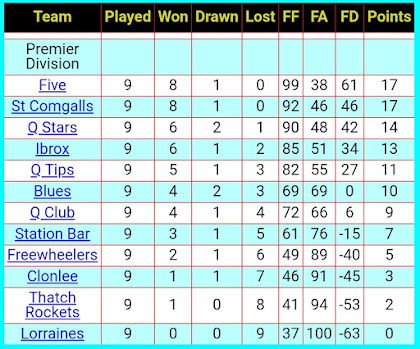 League table, 16th November