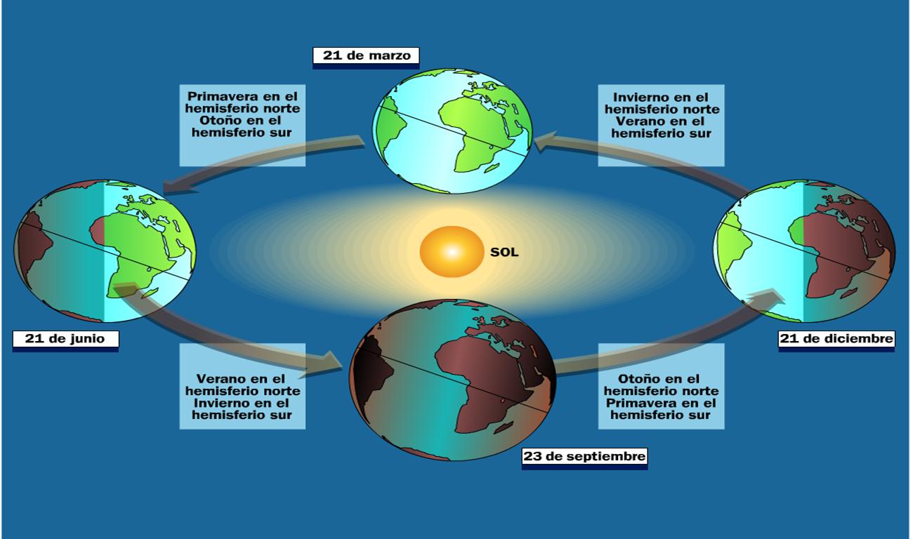 LA TIERRA + PLANETAS DEL SISTEMA SOLAR