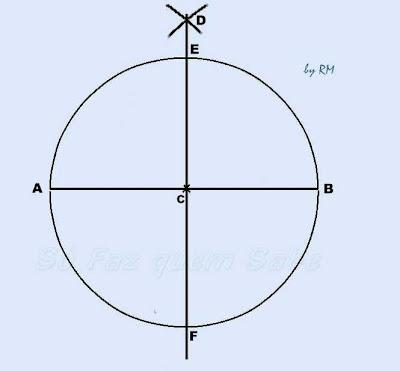 Circunferência de centro C com dois diâmetros perpendiculares: horizontal AB e vertical EF