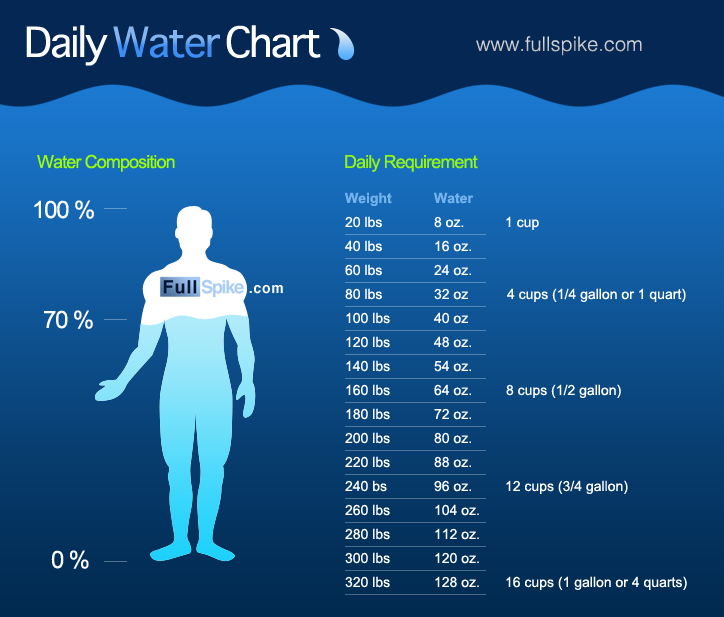 Image result for water drinking chart