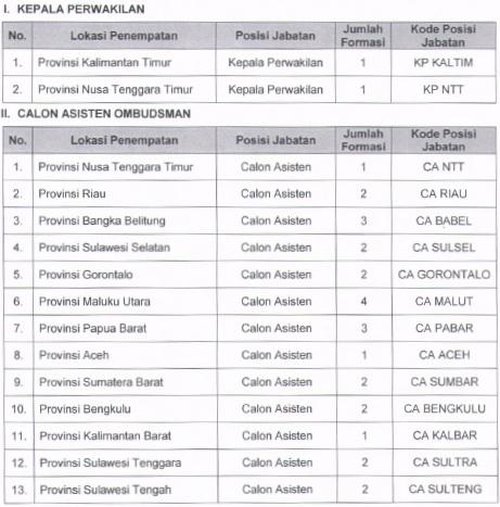 Loker CPNS 2015, Info kerja CPNS, Penerimaan CPNS 2015, Lowongan Ombudsman