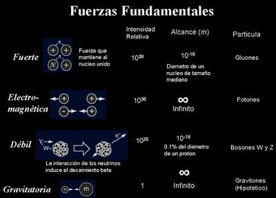 http://4.bp.blogspot.com/-QUuq3jjklss/Ta9nTO3HpYI/AAAAAAAAAbY/Db8bFqK6ECg/s1600/fuerzas-fundamentales-5.jpg