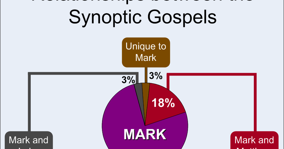 the relation of parables to the three synoptic gospels Which of yeshua's many parables make it into all three synoptic gospels (matthew, mark, and luke) it's an interesting list perhaps all three evangelists saw these as indispensable.