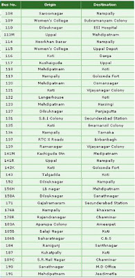 Hyderabad City Bus Route and Numbers - 3