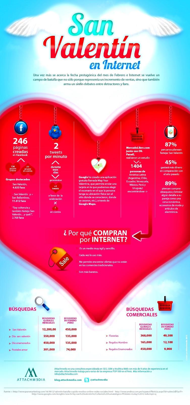San valentin en internet