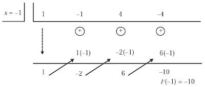 pembagian Horner x = -1