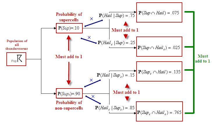 Vittorio's Voyages: Bayes' Theorem