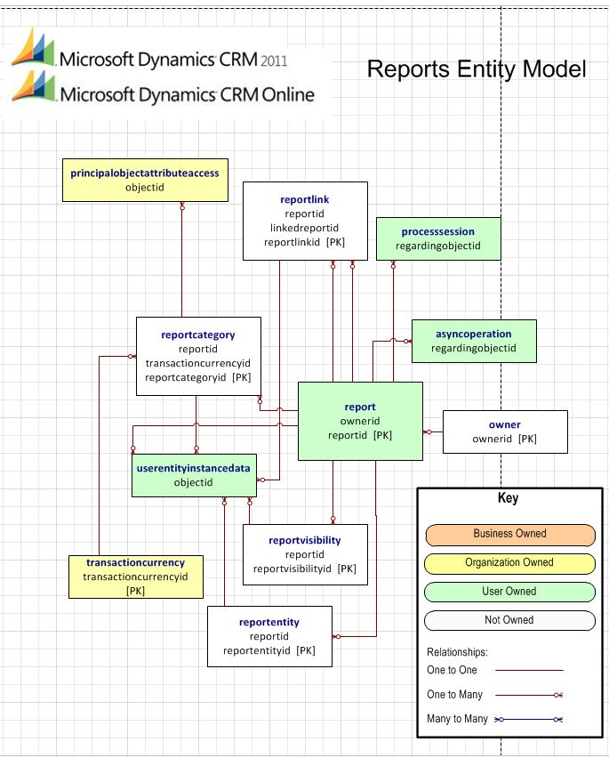 Microsoft Dynamics Crm 2011 And Microsoft Dynamics Crm