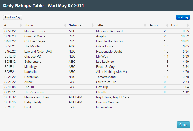 Final Adjusted TV Ratings for Wednesday 7th May 2014