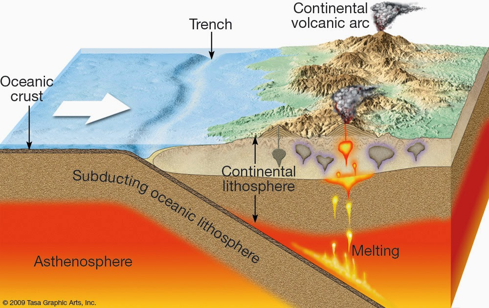 Granites And Convergence Zones Example Of The Himalaya