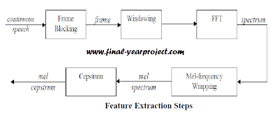 Feature Extraction Steps Speaker Recognition System