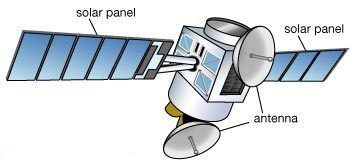 essay about satellite tv In the context of spaceflight, a satellite is an artificial object which has been intentionally placed into orbit.