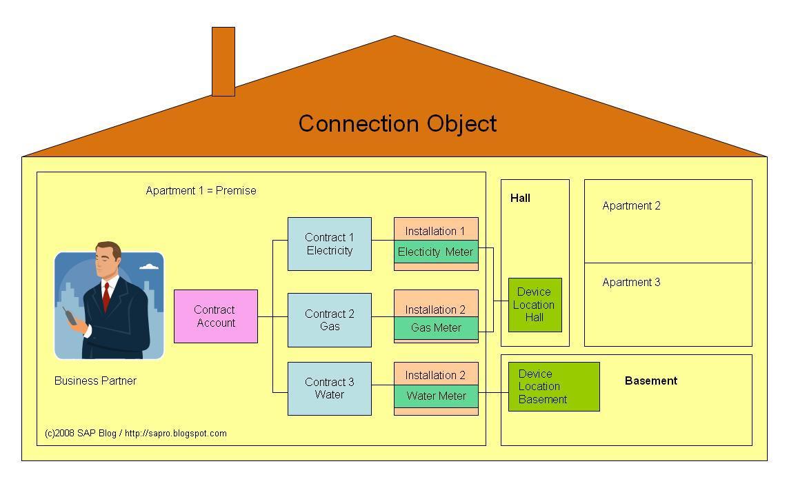 SAP- ISU | SAP - Excellence