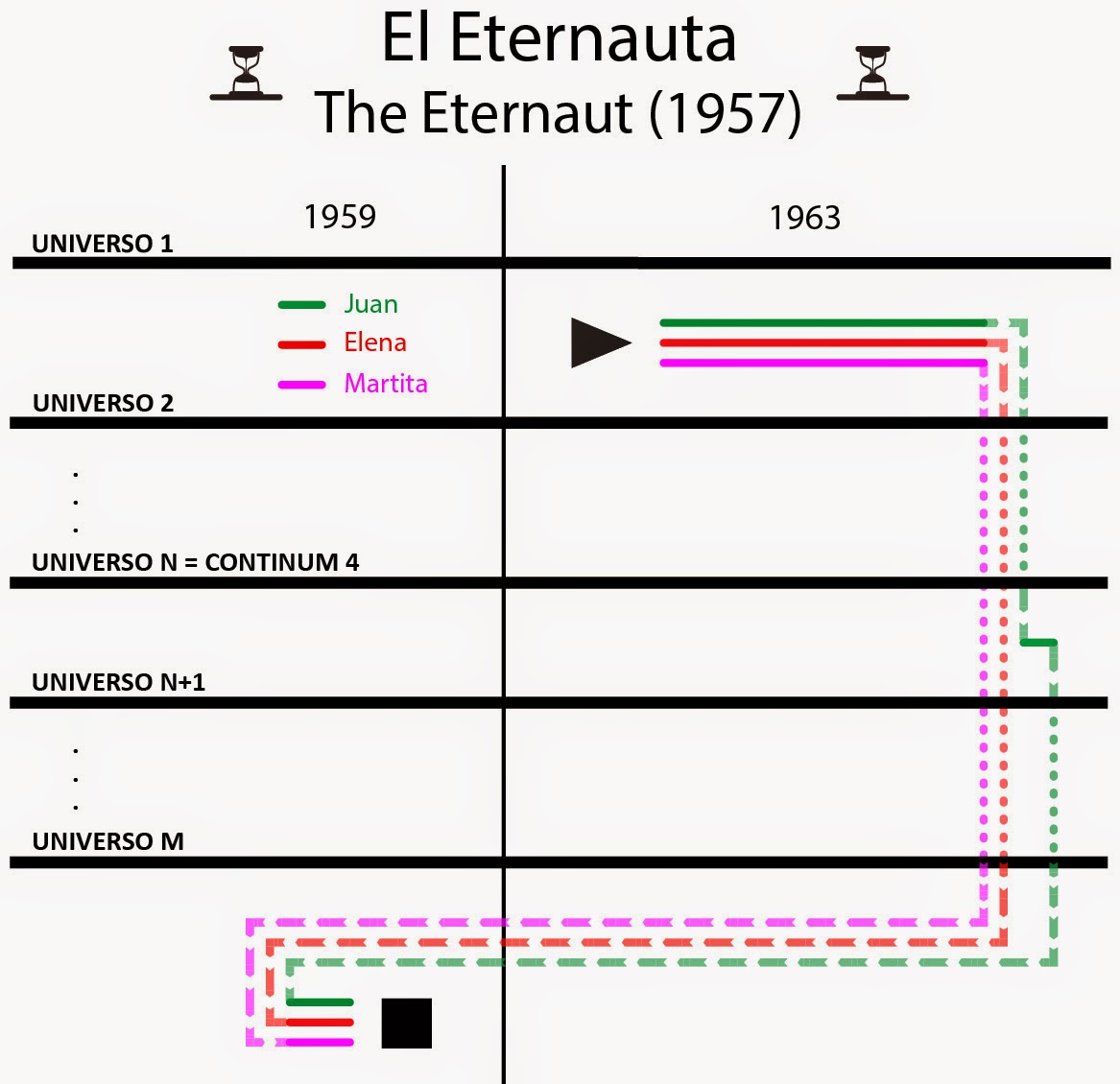 comic, argentino, eternauta, portada, original, extraterrestre, novela gráfica, buenos aires, viajes en el tiempo, time line, línea de tiempo