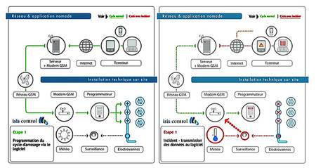 Bricolage partage palois dossier sur l arrosage automatique - Domotique arrosage automatique ...