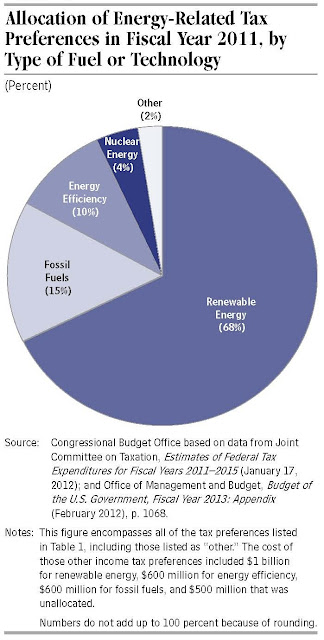 Federal Financial Support for the Development and Production of Fuels and Energy Technologies