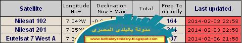 حمل احدث ملف ترددات اقمار نيل سات لجميع برامج العرض على كروت الساتلايت بتاريخ 7.2.2014
