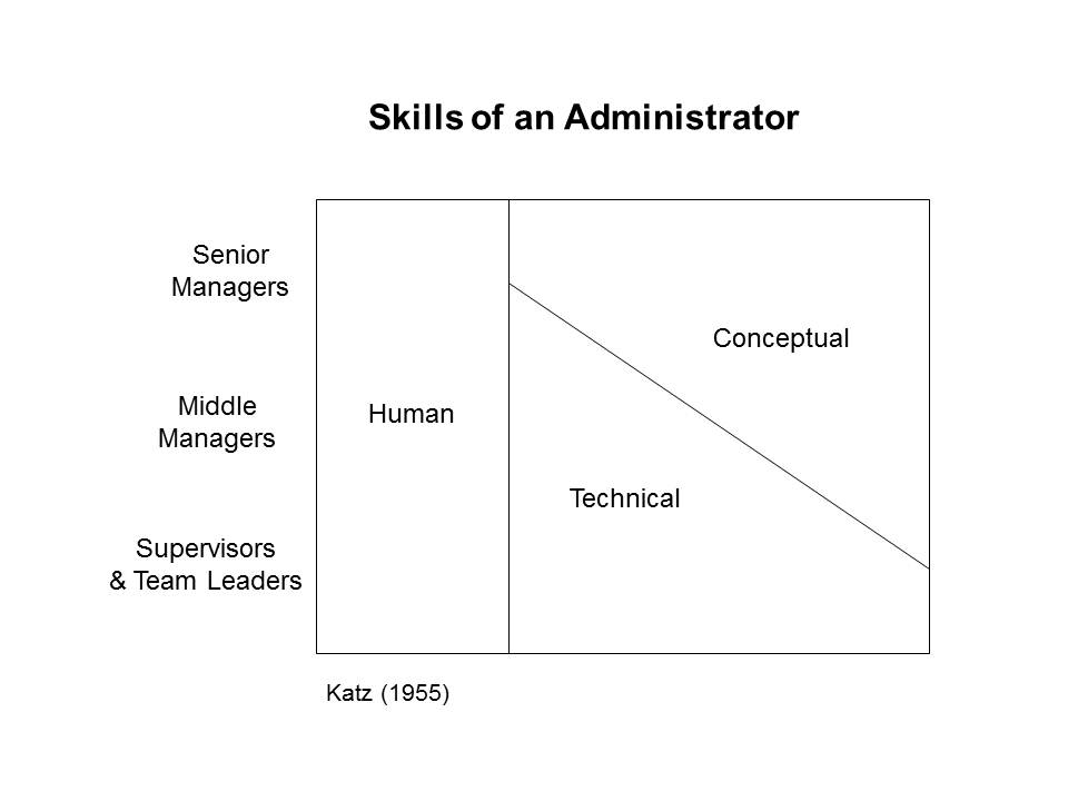 importance of conceptual skills The importance of interpersonal skills in the field of radiography - interpersonal skills are important conceptual, and diagnostic skill.