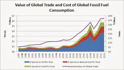an introduction to fossil fuels consumption Fossil fuels (coal, oil, gas) have, and continue to overall, we see that global consumption of fossil energy has increased more than 1300-fold.