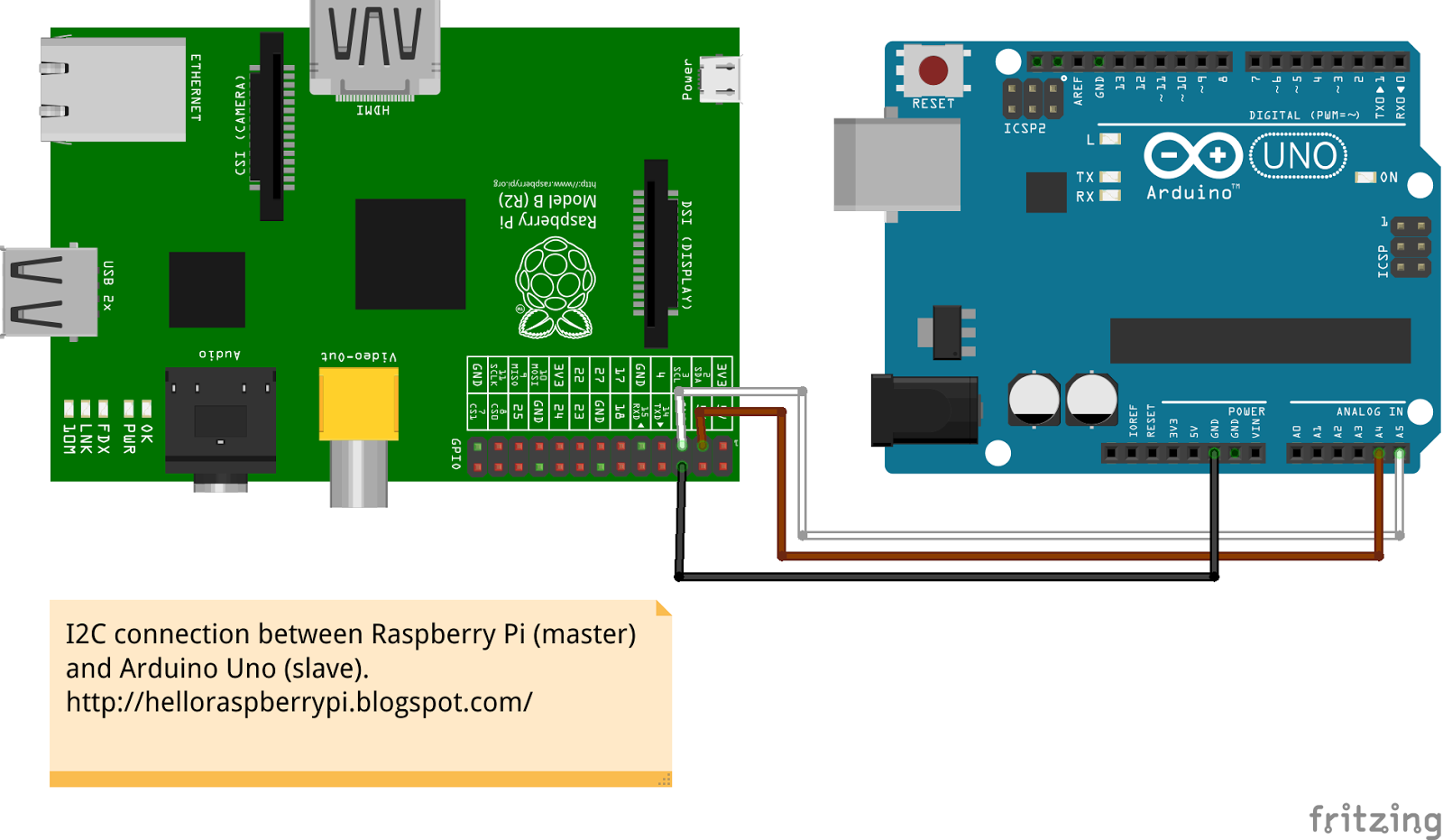 Hello raspberry pi communication between and