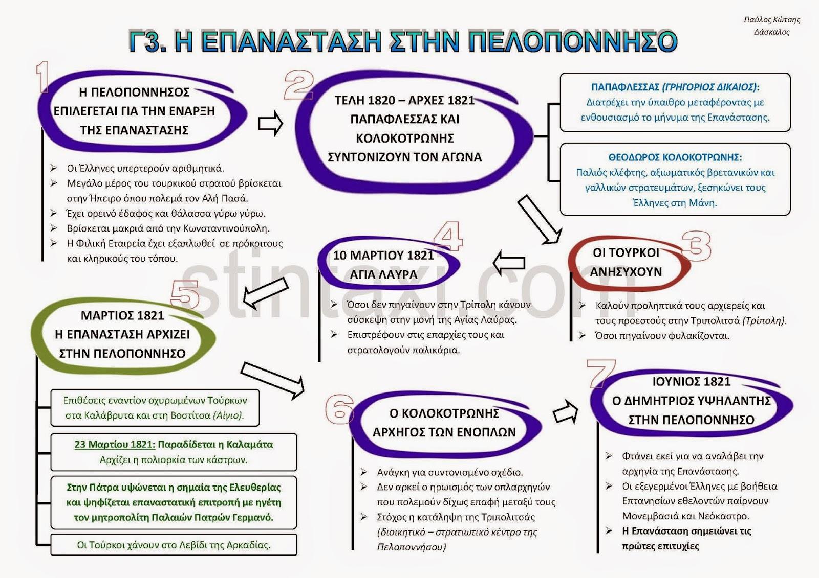 http://www.stintaxi.com/uploads/1/3/1/0/13100858/c3-epanast-pelopon-v2.1.pdf