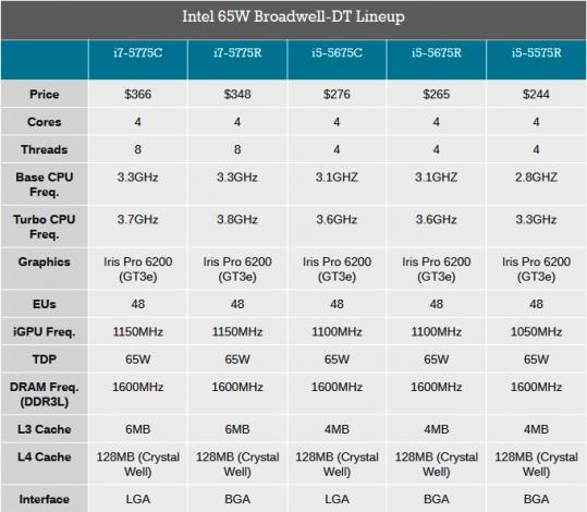 Сравнение процессоров Intel Core с графикой Iris Pro
