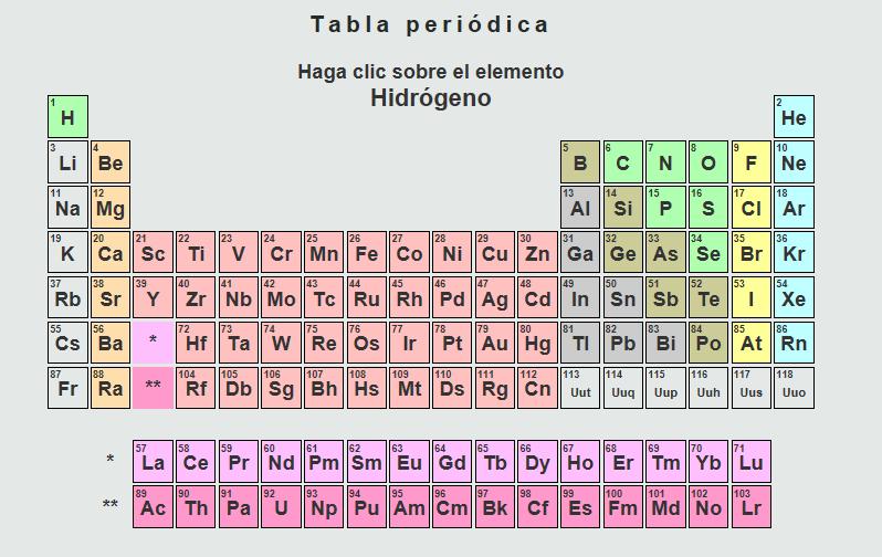 Fsica qumica y algo ms viernes 3 de mayo de 2013 aprender los elementos qumicos es fcil juega con la tabla peridica urtaz Gallery