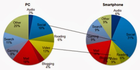 Social Media Tops in engagement for Smartphone web users